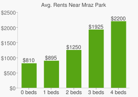 Graph of average rent prices for Mraz Park