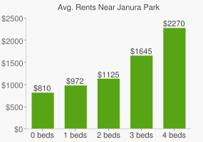 Graph of average rent prices for Janura Park