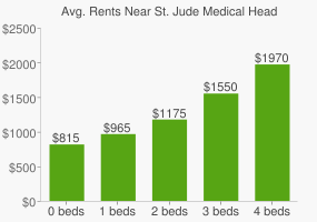 Graph of average rent prices for St. Jude Medical Headquarters