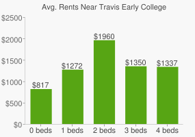 Graph of average rent prices for Travis Early College High School