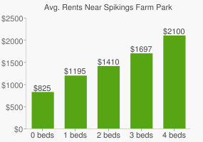Graph of average rent prices for Spikings Farm Park