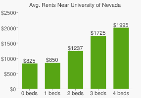 Graph of average rent prices for University of Nevada - Reno