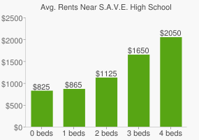 Graph of average rent prices for S.A.V.E. High School
