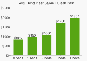 Graph of average rent prices for Sawmill Creek Park