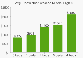 Graph of average rent prices for Washoe Middle/ High School