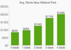 Graph of average rent prices for Midland Park