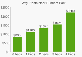 Graph of average rent prices for Dunham Park