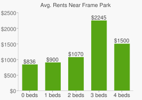Graph of average rent prices for Frame Park
