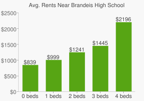 Graph of average rent prices for Brandeis High School