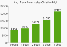 Graph of average rent prices for Valley Christian High School
