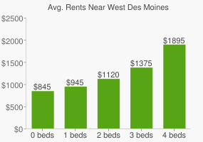 Graph of average rent prices for West Des Moines
