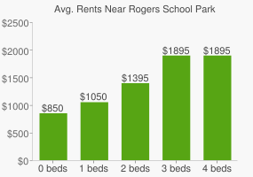 Graph of average rent prices for Rogers School Park