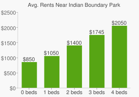 Graph of average rent prices for Indian Boundary Park