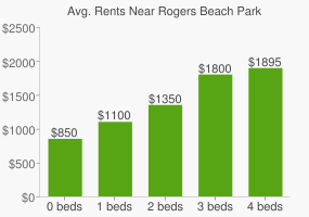 Graph of average rent prices for Rogers Beach Park