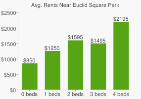 Graph of average rent prices for Euclid Square Park