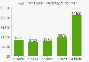 Graph of average rent prices for University of Southern Mississippi