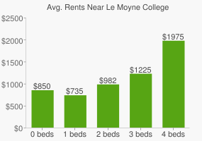 Graph of average rent prices for Le Moyne College