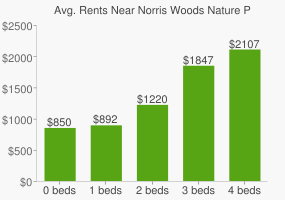 Graph of average rent prices for Norris Woods Nature Preserve