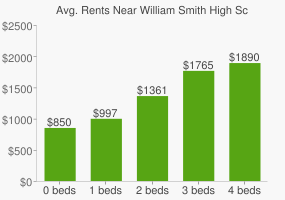 Graph of average rent prices for William Smith High School