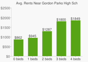 Graph of average rent prices for Gordon Parks High School Alternative Learning Center