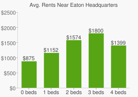 Graph of average rent prices for Eaton Headquarters