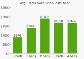 Graph of average rent prices for Illinois Institute of Technology