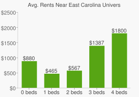 Graph of average rent prices for East Carolina University