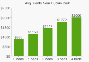 Graph of average rent prices for Dubkin Park