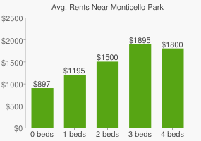 Graph of average rent prices for Monticello Park