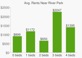 Graph of average rent prices for River Park