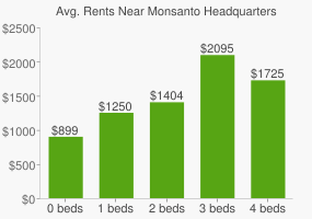 Graph of average rent prices for Monsanto Headquarters