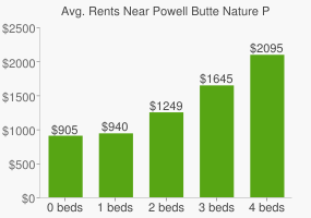Graph of average rent prices for Powell Butte Nature Park