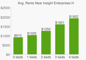 Graph of average rent prices for Insight Enterprises Headquarters