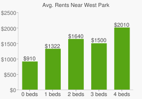 Graph of average rent prices for West Park