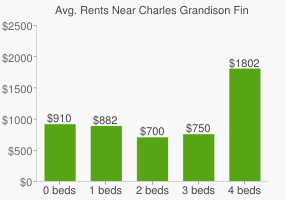 Graph of average rent prices for Charles Grandison Finney High School