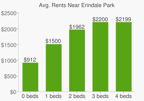 Graph of average rent prices for Erindale Park