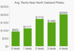 Graph of average rent prices for North Oakland Pittsburgh