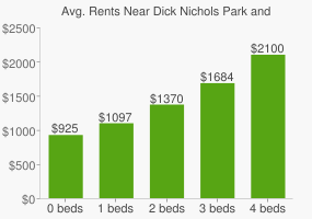 Graph of average rent prices for Dick Nichols Park and Latta Branch Greenbelt