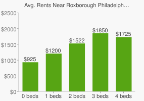 Graph of average rent prices for Roxborough Philadelphia