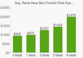 Graph of average rent prices for Ben Franklin Park East