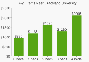 Graph of average rent prices for Graceland University