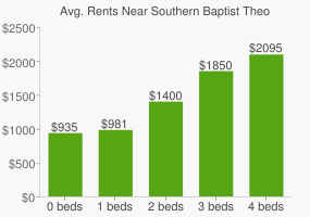 Graph of average rent prices for Southern Baptist Theological Seminary