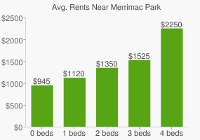 Graph of average rent prices for Merrimac Park