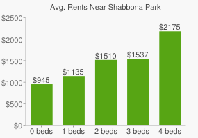 Graph of average rent prices for Shabbona Park