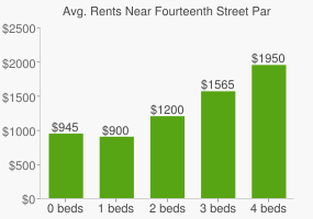 Graph of average rent prices for Fourteenth Street Park