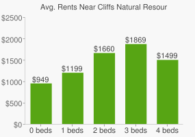 Graph of average rent prices for Cliffs Natural Resources Headquarters