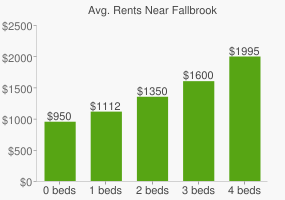 Graph of average rent prices for Fallbrook