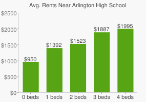 Graph of average rent prices for Arlington High School