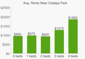Graph of average rent prices for Catalpa Park