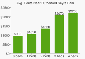 Graph of average rent prices for Rutherford Sayre Park